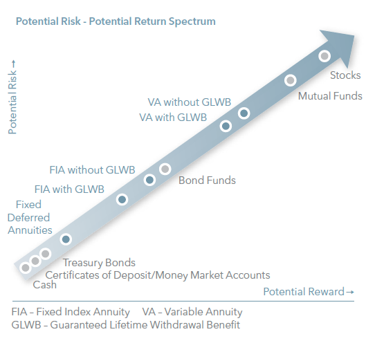 Potential Risk Return Spectrum